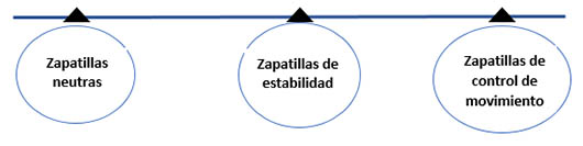 tipos-zapatillas-running