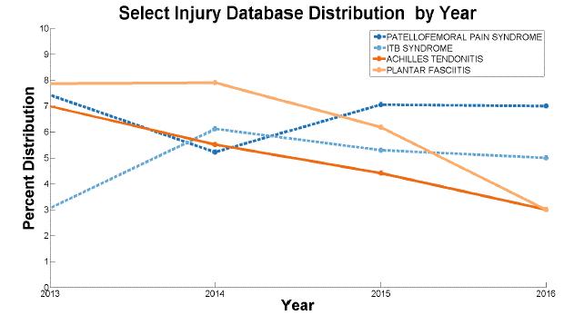 Estadística lesiones running